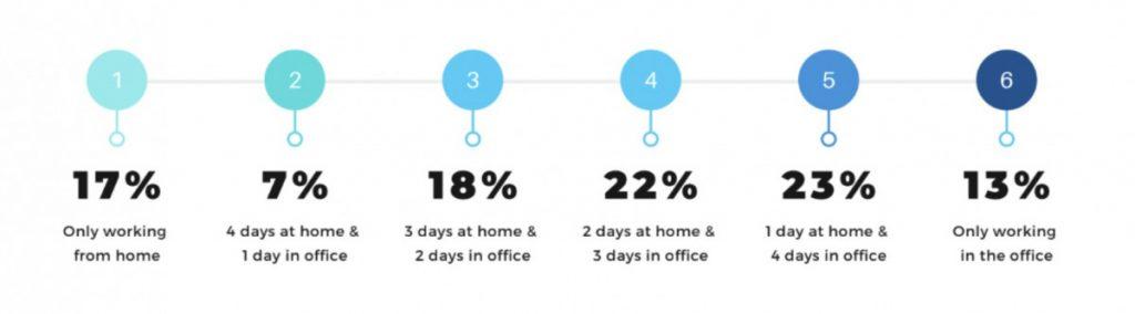 Sagal Group WKSpace-Statistics-1024x284 Is this the Death of the Workplace? Blog What's Happening
